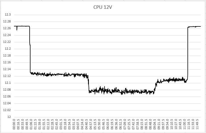 CPU12V