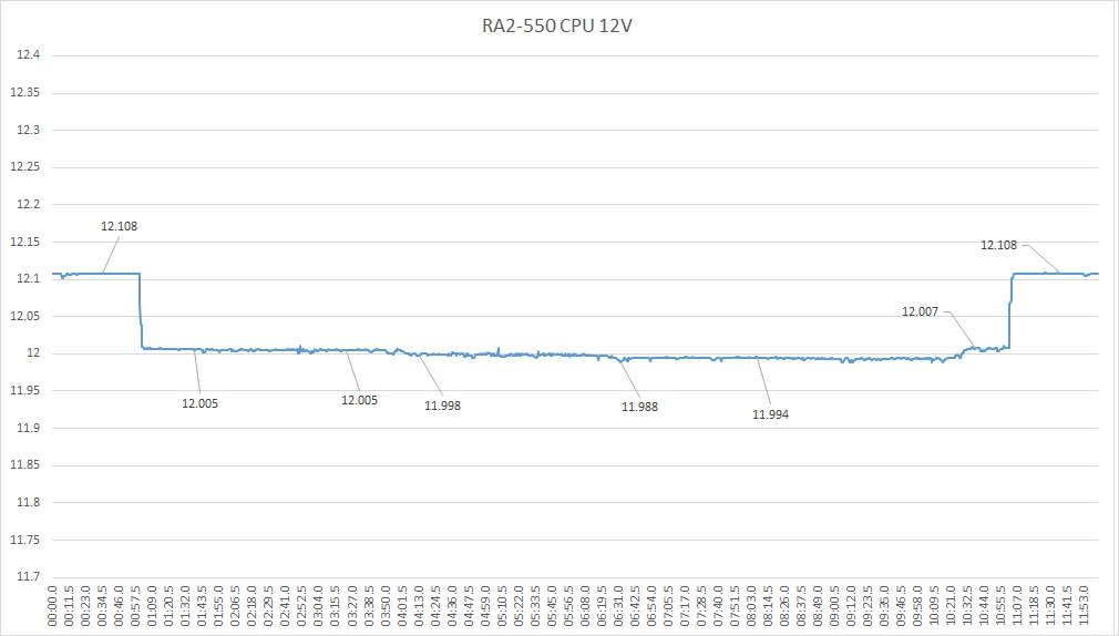RA2cpu12V.jpg